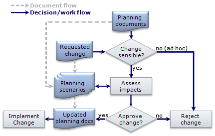Change Management And Process Automation Siom Systems