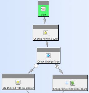 Teamcenter Workflow Design and Process Automation | SiOM Systems
